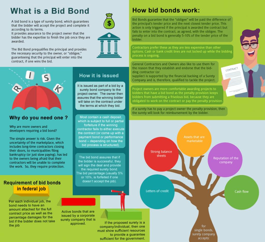 What's a bid bond?