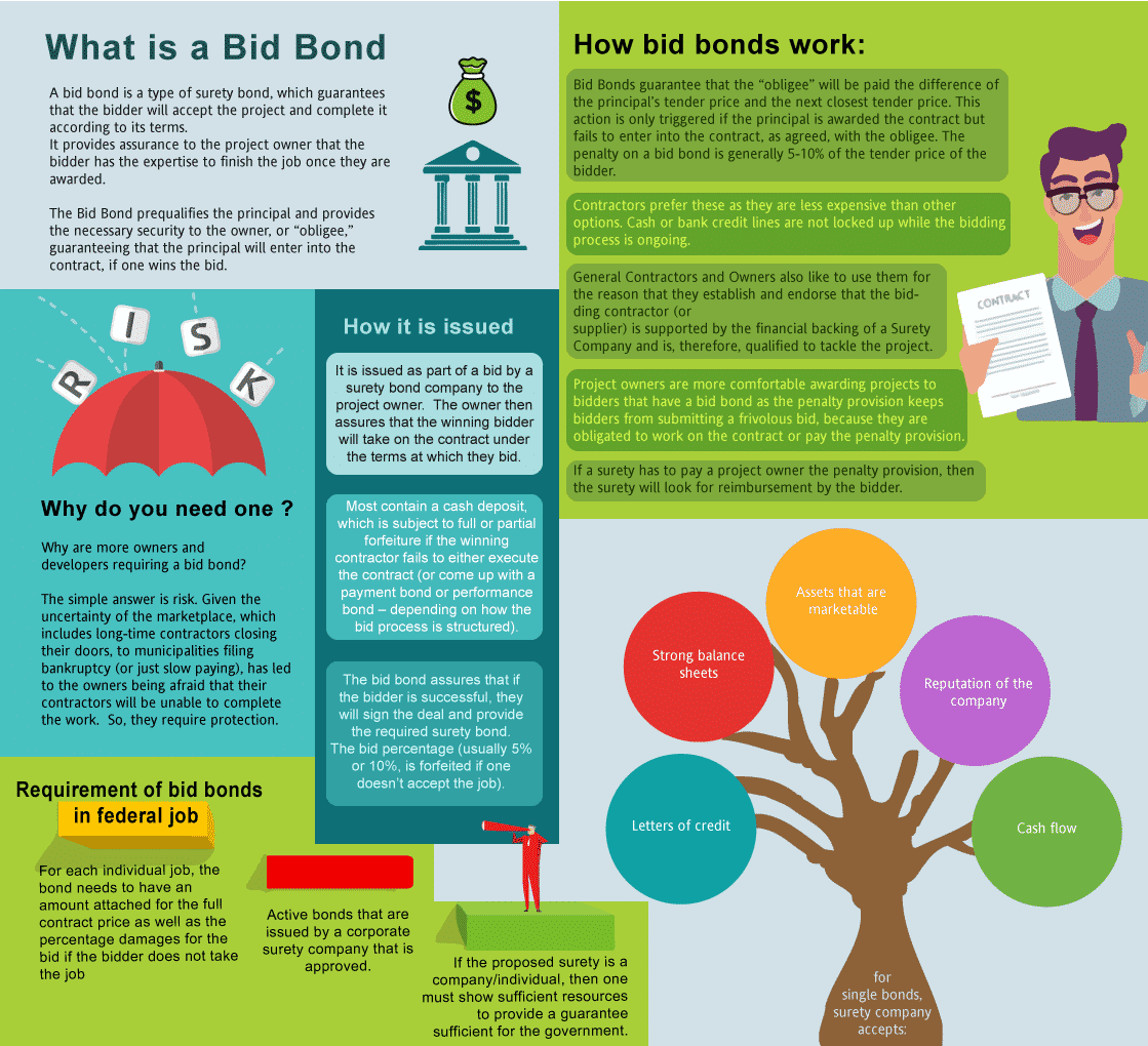 What's a bid bond?