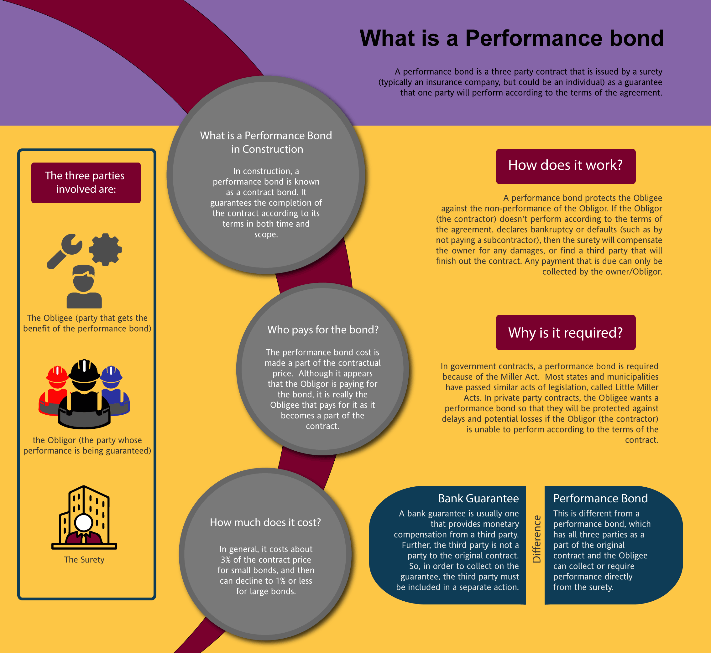 What's a performance bond?
