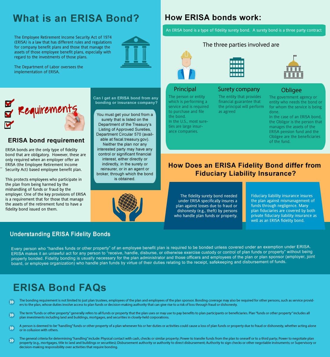 ERISA Bonds
