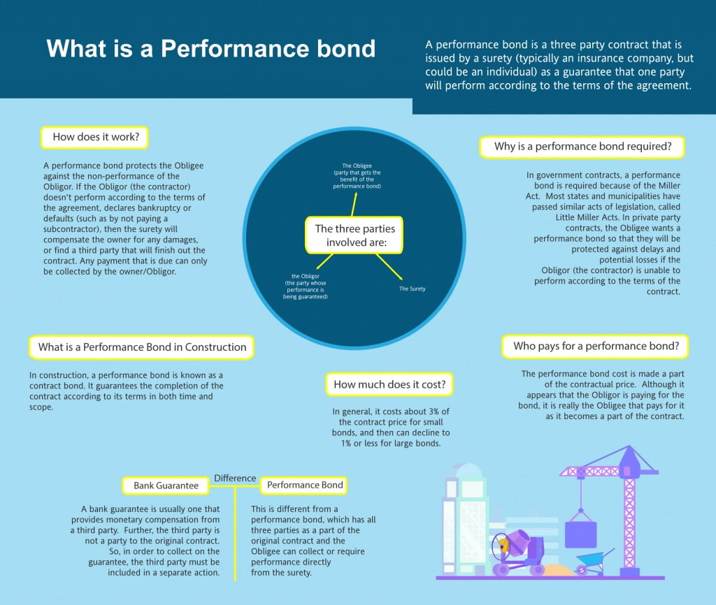 performance bonds infographic